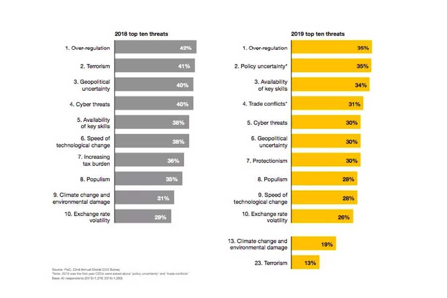Estas son las tendencias económicas que predicen algunos CEO