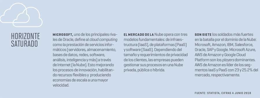 La Nube es el futuro de las empresas tecnológicas | Ilustración: Enrique Ortega