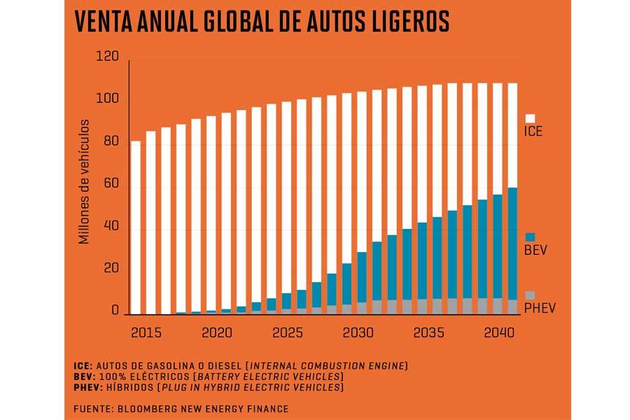 ¿Por qué los vehículos eléctricos no han podido sustituir a los autos de gasolina?