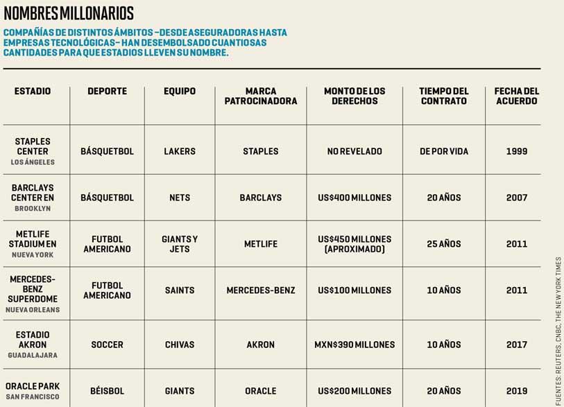 Estadios con nombres de marcas, ¿la mejor estrategia publicitaria?