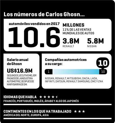 El show de Carlos Ghosn