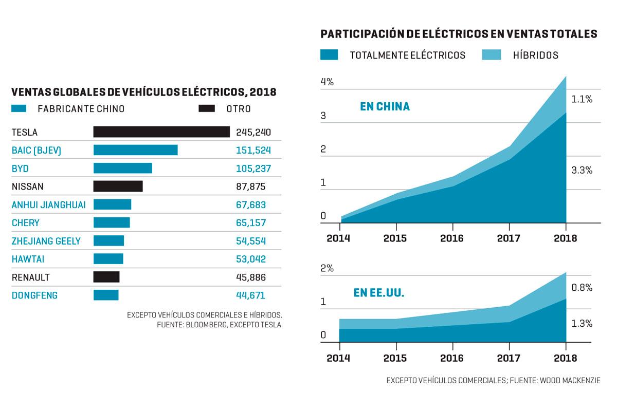 La contienda eléctrica de China