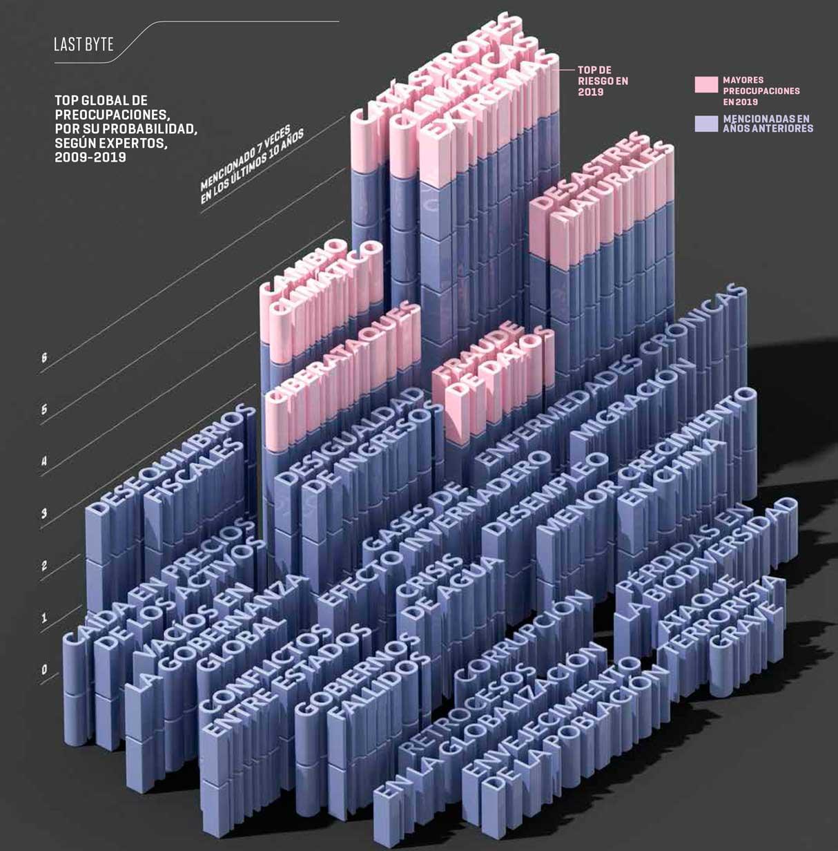 Los temores de los líderes empresariales | Infografía: Federico Ruíz para Paintbox
