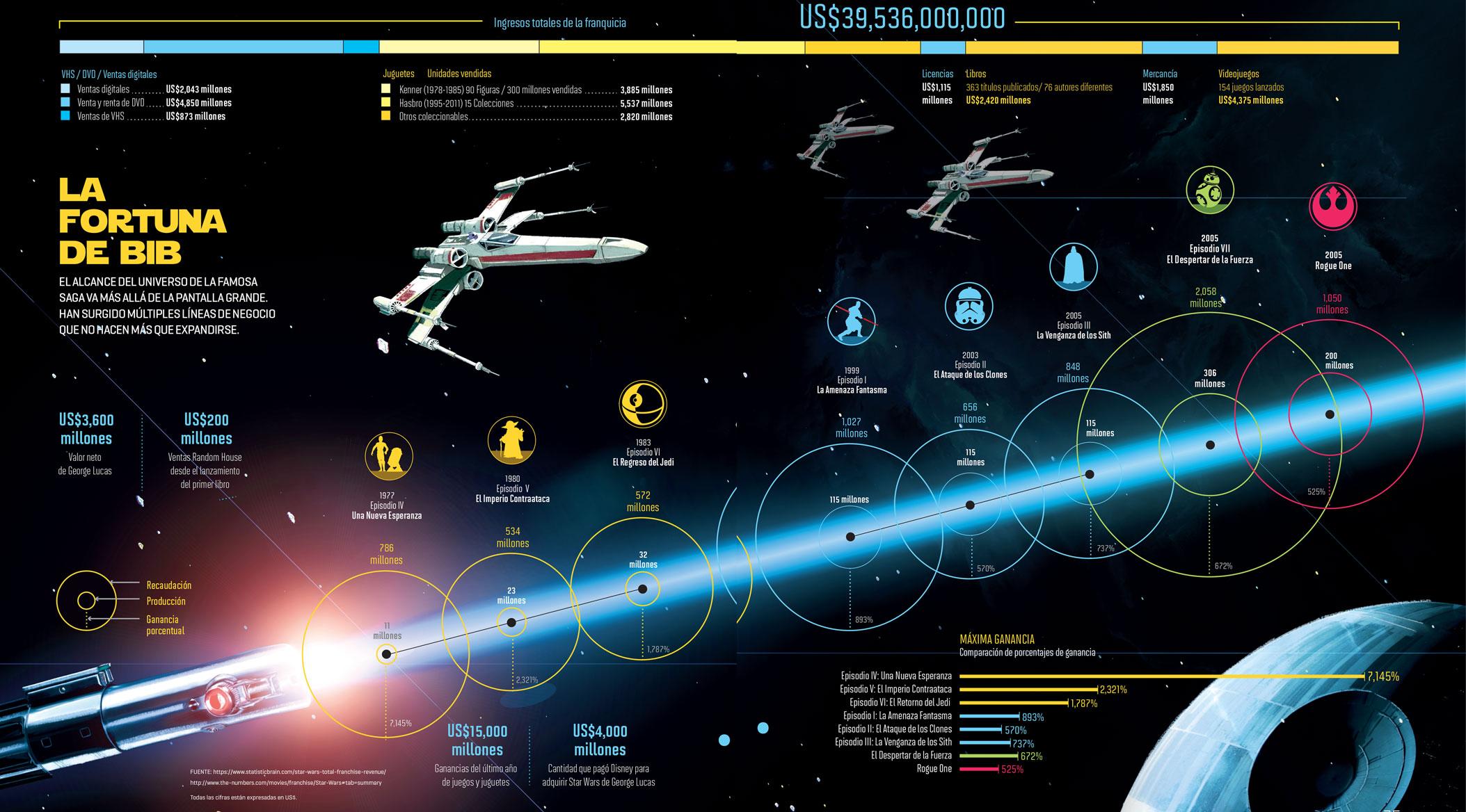 Star Wars, el imperio de una licencia | Infografía: Infografía: Alets Klamroth