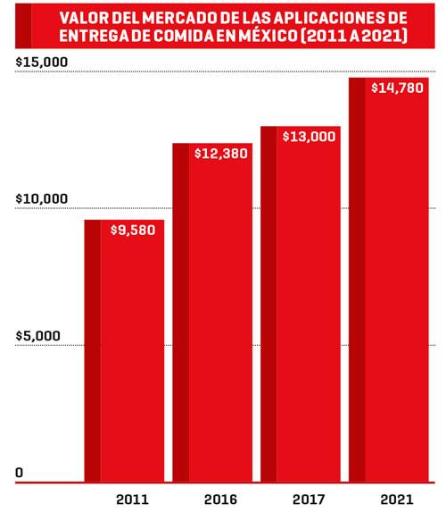 Cifras en millones de pesos | Fuente: Statista