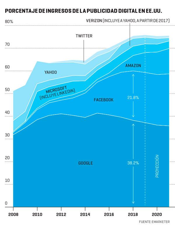 El dilema de Facebook: ¿anunciantes o usuarios?