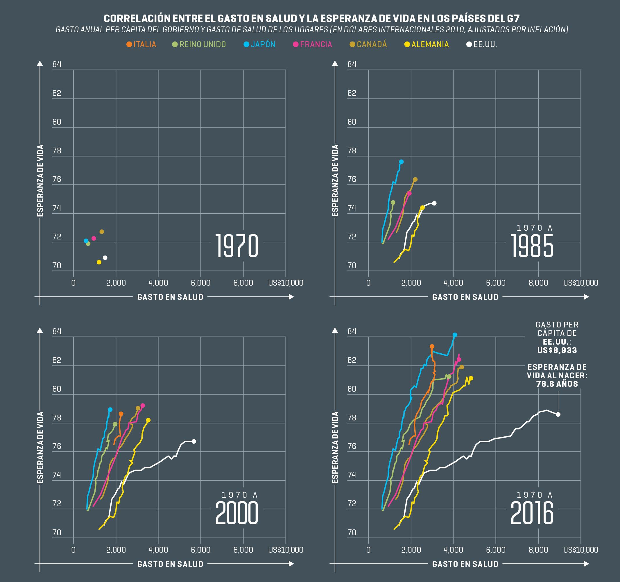 Last Byte | Correlación del gasto en salud y la esperanza de vida de los países del G7