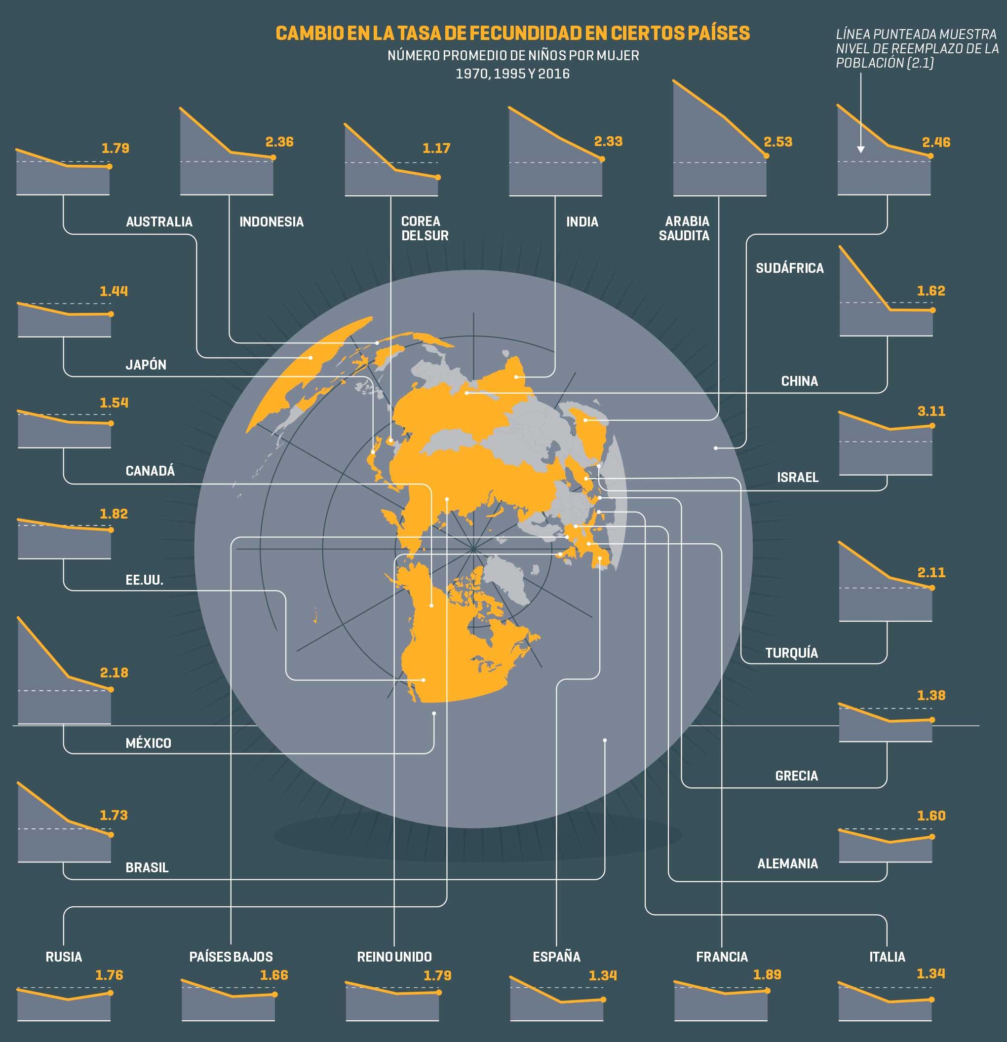 La baja tasa de fecundidad en el mundo afecta a las empresas | Texto por Matt Heimer Gráfica por Nicolas Rapp Fuente: OCDE