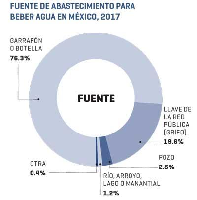 Fuente de abastecimiento para beber agua en México | Fuente: INEGI | Muestra : 64,090 hogares