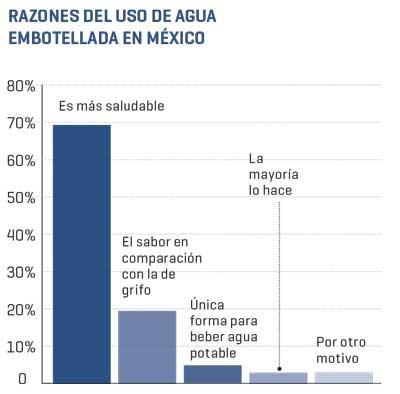 Razones del uso del agua embotellada en México | Fuente: INEGI | Muestra: 64,090 hogares