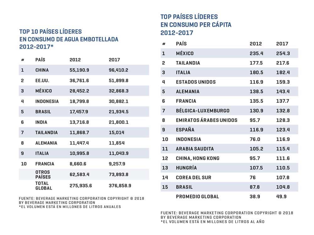 Las empresas ganadoras del agua embotellada en México