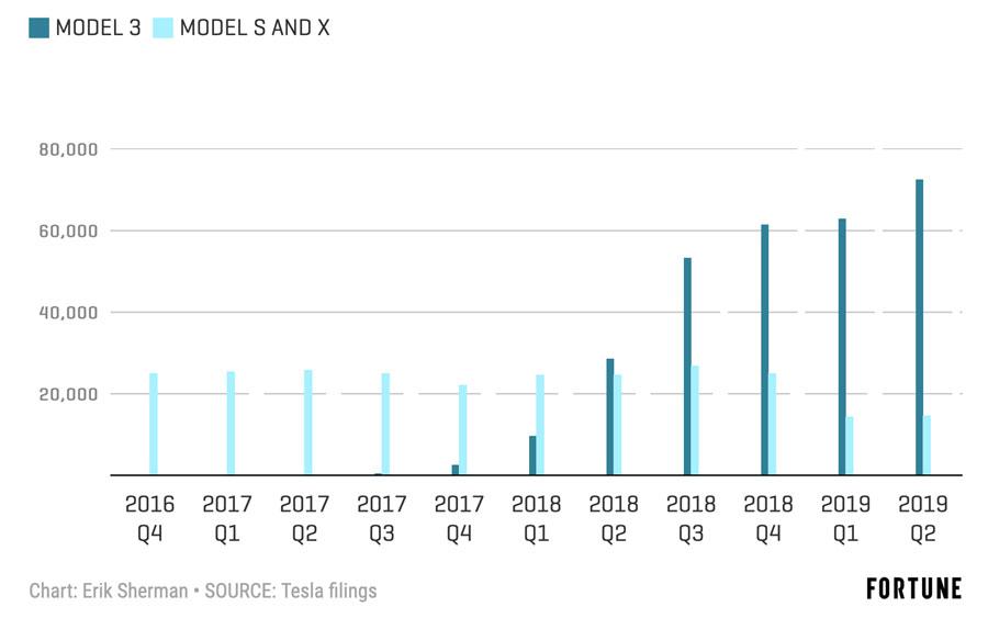 Tesla en números