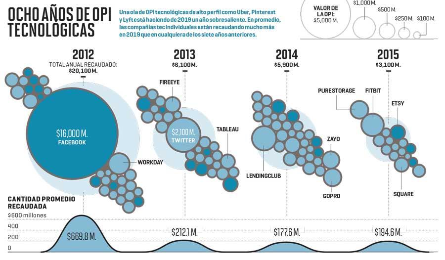 LA FIESTA DE LOS UNICORNIOS TEC Y SUS OPI | FUENTES: S&P GLOBAL; CB INSIGHTS | GRÁFICA POR NICOLAS RAPP