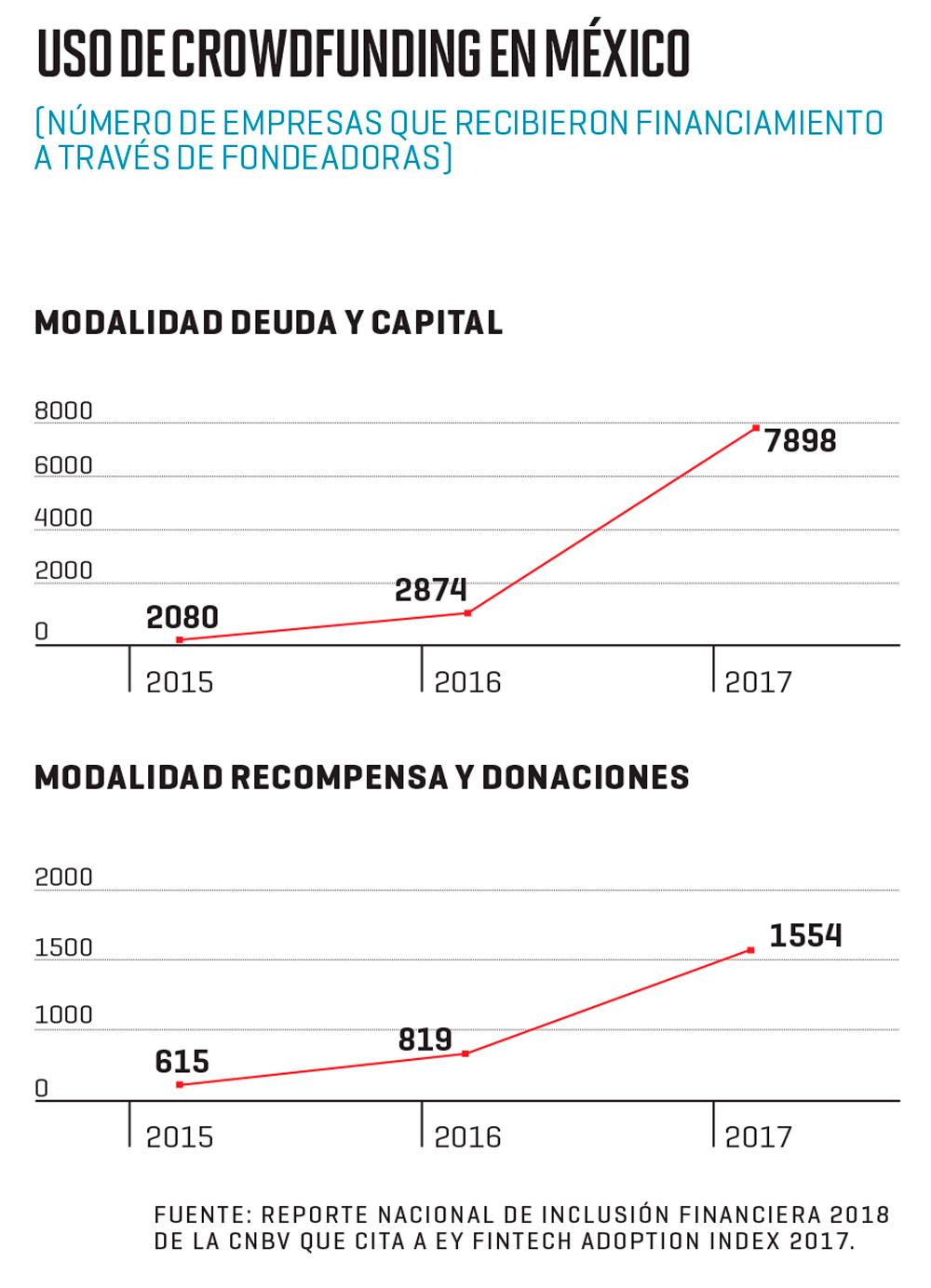 Grafica uso de crowdfunding en México