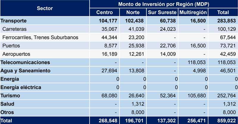 Inversión de infraestructura por región | Fuente: Acuerdo Nacional de Inversión en Infraestructura del Sector Privado