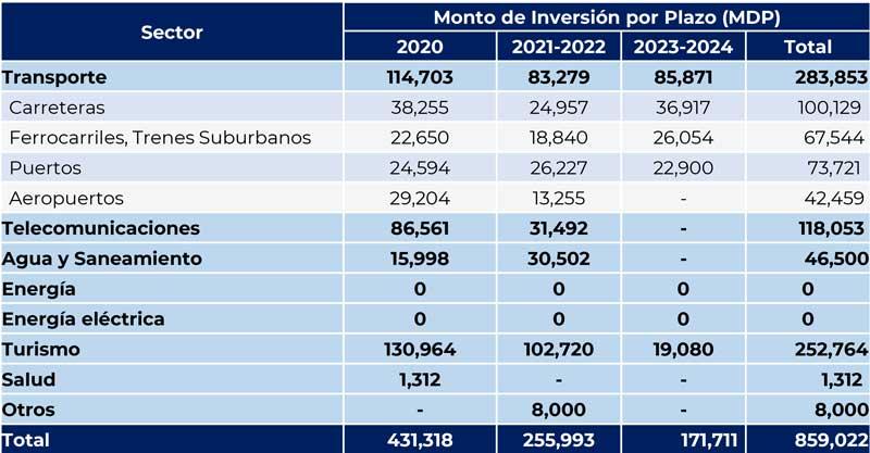 Inversión de infraestructura por plazo | Fuente: Acuerdo Nacional de Inversión en Infraestructura del Sector Privado