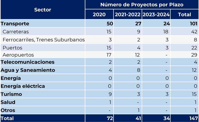 Número de proyectos por plazo | Fuente: Acuerdo Nacional de Inversión en Infraestructura del Sector Privado