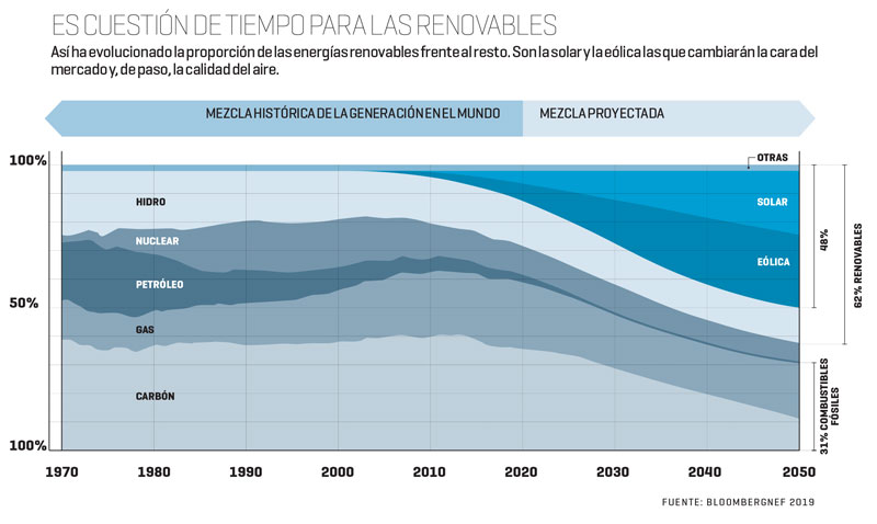 Es cuestión de tiempo para las renovables