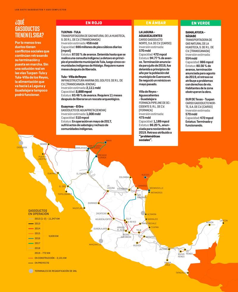 Los siete gasoductos y sus conflictos