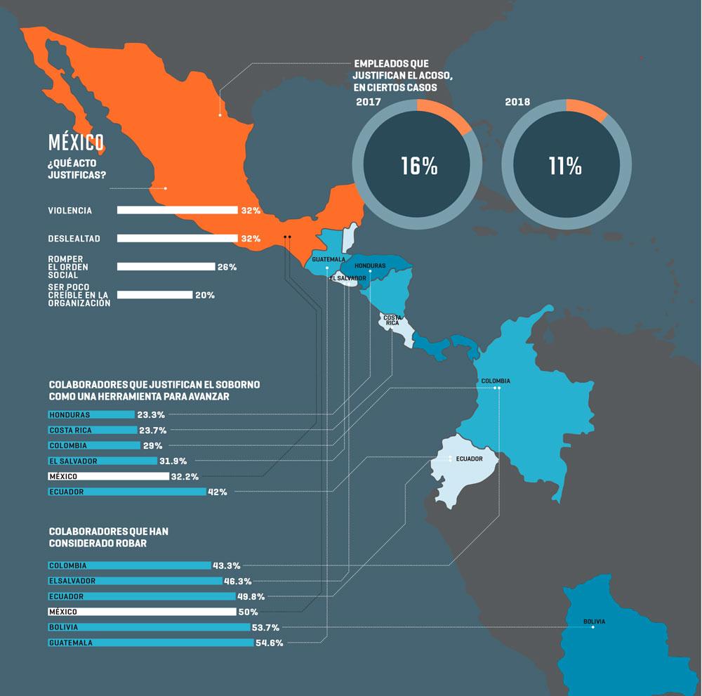 Metodología: Encuesta aplicada a 251,537 personas en Bolivia, Colombia, Costa Rica, Ecuador, El Salvador, Guatemala, Honduras, México, Perú y República Dominicana; Fuente: Encuesta de Honestidad AMITAI, 2019