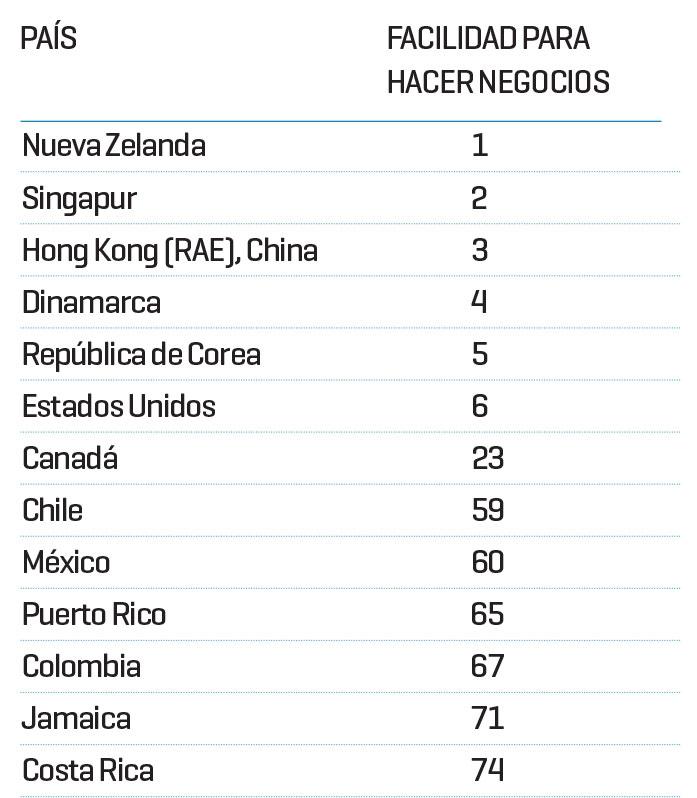 Negocios en países