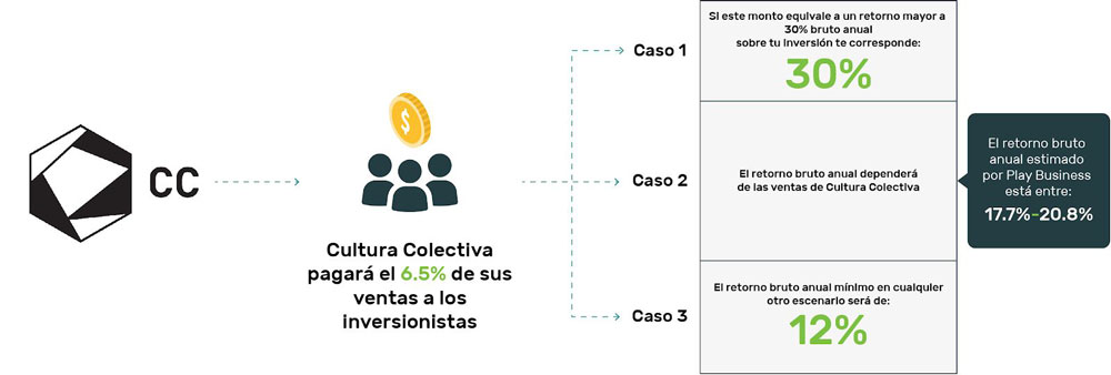 Ronda de inversion | Fuente: Cultura Colectiva