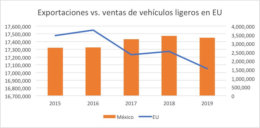 Exportaciones vs. ventas de vehículos ligeros en EU | Fuente: INEGI y Autodata
