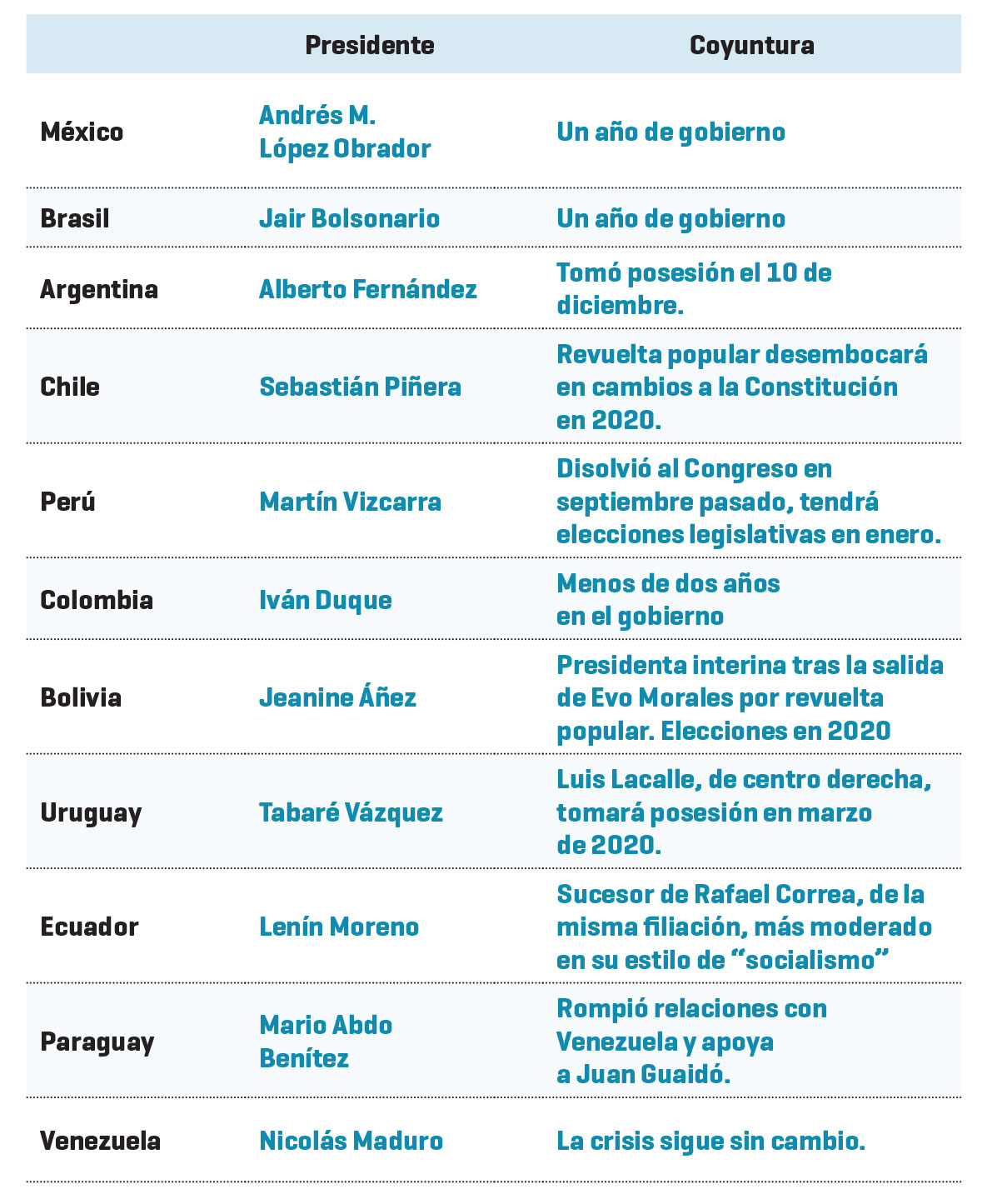Gráficos: Serafín Allendelagua