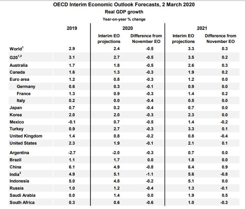 Perspectivas Económicas Globales de la OCDE 2020