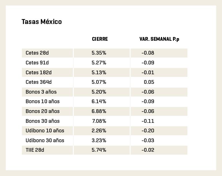 Tasas México